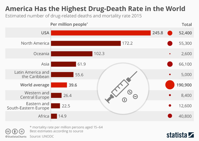 America Has The Highest Drug Death Rate In North America And The
